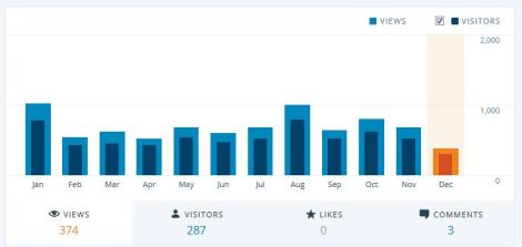 Views on my blog